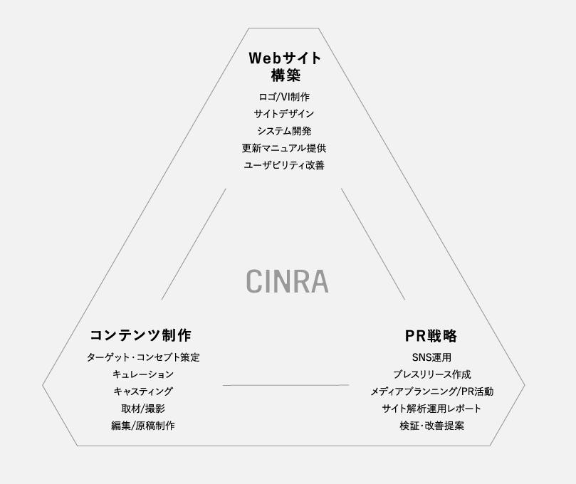 CINRAにできること